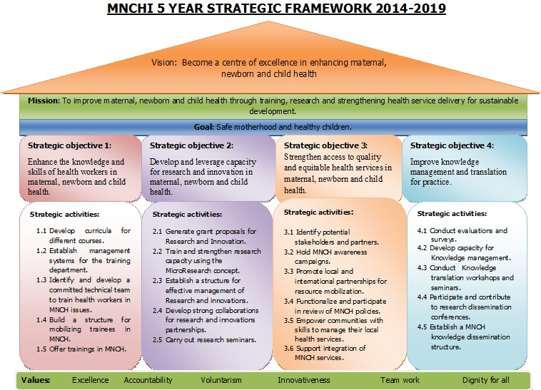MNCHI Strategic framework